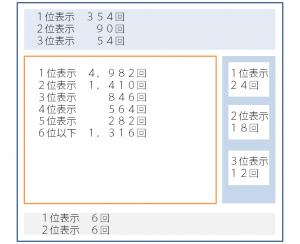 表示場所とクリック回数についてのケーススタディ(図表)