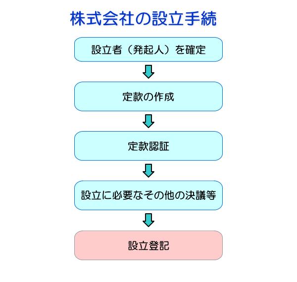 株式会社の設立手続フローチャート